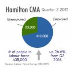 Labour Market Snapshot Q2